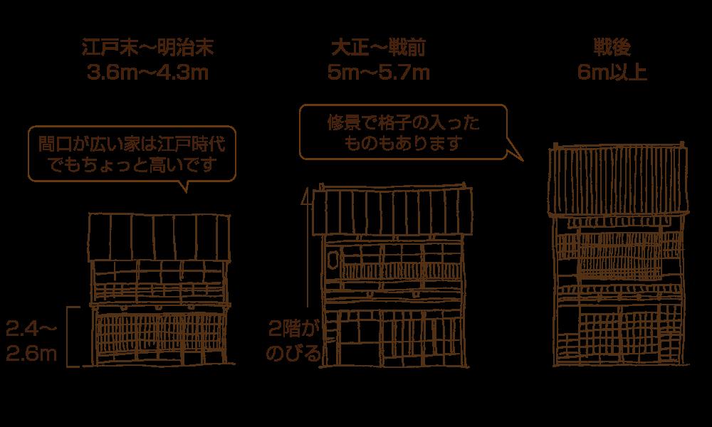 軒高と建築年代